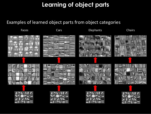 learning-of-object-parts.jpg