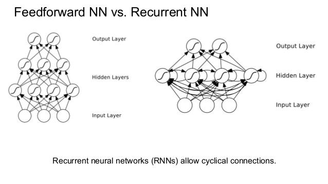 multidimensional-rnn-4-638.jpg