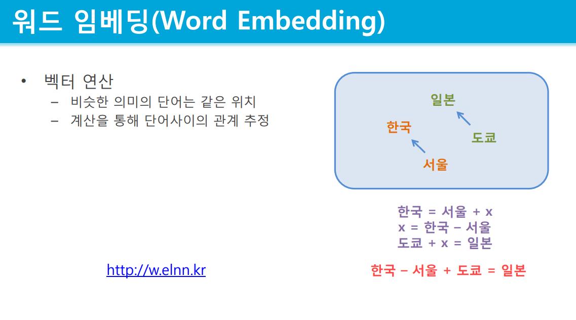 챗봇 딥러닝 - Word2Vec 테스트 사이트